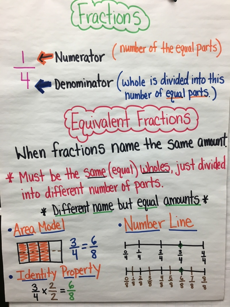 Fractions 4.NBT.1-3 - Pinney 4th Grade Math and Content Weebly